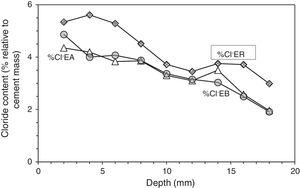 Profiles of Cl− content in specimens treated previously with ECE and after with CP (EA), with ECE and after CPre (EB), and in the reference sample only treated with ECE (ER), all of them subjected to Cl− contamination process, after ECE and first phase of CP or CPre (24 weeks).