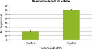 Resultados Test de Zohlen.