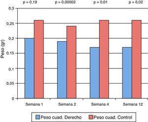 Gráfico que representa la diferencia en el peso promedio del cuádriceps intervenido versus el control. Se observa una disminución de peso significativa a partir de la 2.a semana en adelante.