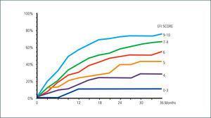 Porcentaje estimado de embarazo de acuerdo al puntaje EFI