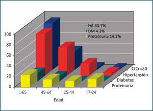 Factores De Riesgo Renal En Población Chilena (Ens 2003) ENS, encuesta nacional de salud; HA, hipertensión arterial; DM, diabetes mellitus; ClCr, clearance de creatinina.