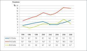 Evolución del consumo de marihuana en ultimo año según grupos de edad adolescentes (12-18 años), jóvenes (19-25)y adultos jóvenes (26-34)
