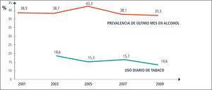Prevalencia de consumo en población escolar. 2001-2009