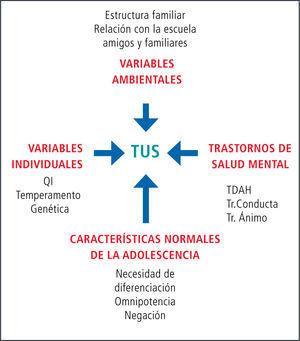 Tus (trastornos por usos de sustancias): etiología multi-variada