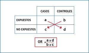 Diagrama de función del cálculo de or.
