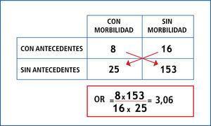 Ejemplo de aplicación del cálculo de or. antecedentes de cirugía previa por hidatidosis hepática y desarrollo de morbilidad postoperatoria.