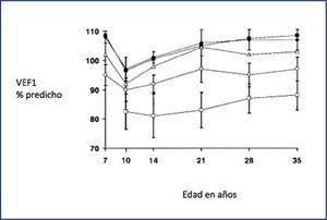 Función pulmonar pacientes estudio melbourne, australia