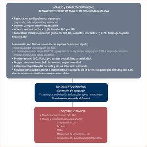 Algoritmo para el manejo del shock hemorrágico