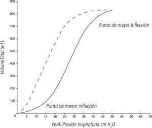 Curva Presión-Volumen del sistema respiratorio. La línea continua representa la rama ascendente, y la punteada, la descendente. La diferencia entre ambas representa a la histéresis, que se incrementa en la enfermedad.