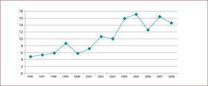 Tasas de suicidio por 100.000 Habitantes servicio médico legal de valdivia, años 1996 - 2008 (16)