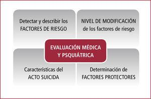 Aspectos principales a evaluar para un diagnóstico adecuado de la conducta suicida (modelo de evaluación de la escuela de medicina de harvard)