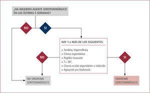 Algoritmo de sospecha de síndrome serotoninérgico