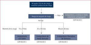Tratamiento de los pacientes que requieren angioplastia coronaria y necesitan cirugía posterior. LOE: Level of Evidence (Nivel de evidencia). IM: Infarto al microcardio. SCA: Sindrome coronario agudo.