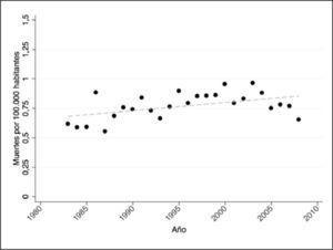 Evolución de las tasas de mortalidad por melanoma estandarizadas por edad y sexo en Chile 1983 - 2008. Los círculos representan la tasa de mortalidad anual estandarizada por edad y sexo de acuerdo a la población de la OMS año 2000. La línea segmentada corresponde a los valores predichos de las tasas de mortalidad mediante la regresión de Prais-Winsten.
