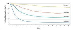 """Probabilidad de sobrevida (%) según estadío clínico del melanoma maligno Extraído de Balch CM y col """"Cutaneous Melanoma"""". Cuarta edición St. Louis, Quality Medical Publishing, 2003."""