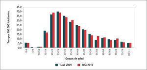 Tasa de sífilis por grupos de edad, chile, 2009 - 2010 Tasas por 100.000 hab.