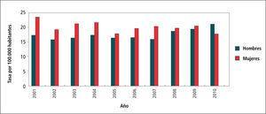 Tasa de sífilis por sexo. chile, 2001 - 2010 Tasas por 100.000 hab.