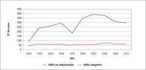 Casos sífilis en embarazadas y sífilis congénita. chile, 2001 - 2010