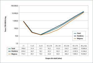 Mortalidad general según sexo y grupos de edad, chile, 2009