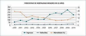 Ingresos, fallecidos y porcentaje de mortalidad en menores de 65 años durante 10 años a uti de clínica las condes (2000-2010)