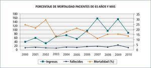 Ingresos, fallecidos y porcentaje de mortalidad en mayores de 65 años durante 10 años a uti de clínica las condes (2000-2010)