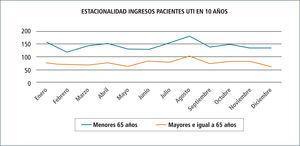 Estacionalidad de ingresos de pacientes menores de 65 años y mayores e igual a 65 años en 10 años. en rojo, los mayores e igual a 65 años
