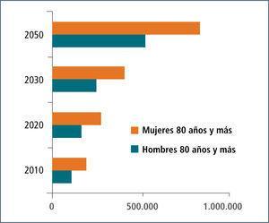 Chile: estimación población am de 80 y más años, período 2010-2050 (**Elaboración propia a partir datos CEPAL, ECLAC: Observatorio Demográfico N° 3, 2007 (2).)