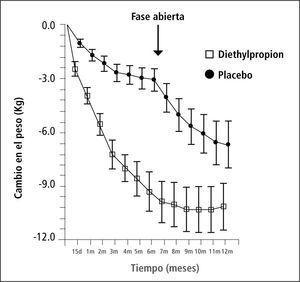 Efecto de dietilpropion y cambio de peso