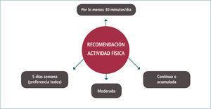 RecomendaciÓn de actividad física para la promociÓn de la salud en adultos y adultos mayores considerando frecuencia semanal, duraciÓn diaria, intensidad y modo