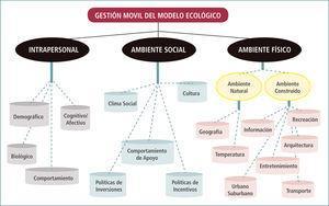GestiÓn mÓvil del modelo ecolÓgico para promociÓn de la actividad física en la comunidad