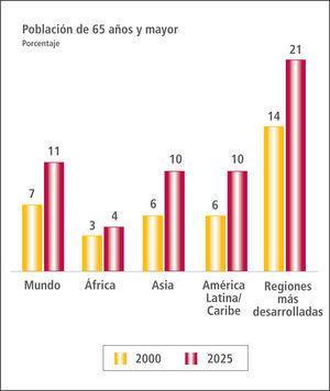Tendencias del envejecimiento, según la región del mundo