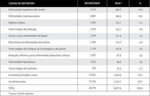 Mortalidad en ambos sexos de 65 a 79 años, según principales causas de defunción. chile, 2006