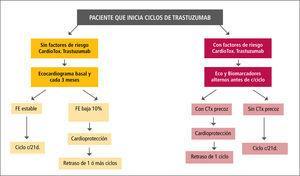 Algoritmo de monitorización y manejo de paciente con quimioterapia con trastuzumab