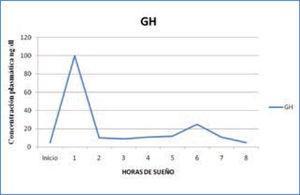 Variación nocturna de GH