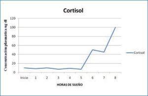 Variación nocturna cortisol