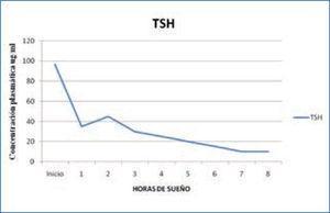 Variación nocturna de TSH