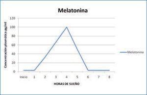Variación nocturna de melatonina