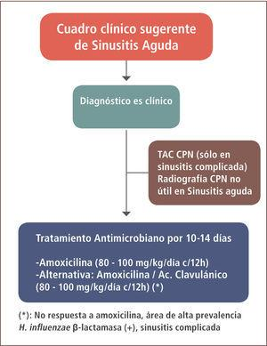 Manejo de la sinusitis aguda bacteriana