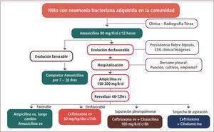 Manejo de la neumonía bacteriana adquirida en la comunidad