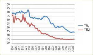 Tasa bruta de natalidad (TBN) y tasa bruta de mortalidad (TBM) de Chile entre 1900–2011 Nacimientos y muertes totales anuales por mil habitantes. Datos estadísticos recolectados desde DEIS-MINSAl, en forma electrónica y revisión de registros escritos.