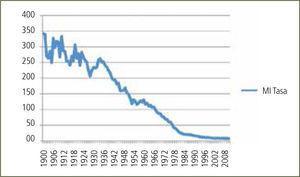 Tasa de mortalidad infantil (MI) de chile entre 1900 y 2011 Muertes por mil nacidos vivos. Datos estadísticos recolectados desde DEIS-MINSAl, en forma electrónica y revisión de registros escritos.
