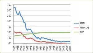 Razón de mortalidad materna total (RMM), razón de mortalidad por aborto (RMM_AB) y atención profesional del parto (APP) en Chile entre 1960 y 2011 Muertes maternas por mil nacidos vivos y porcentaje de nacimientos asistidos por médico o matrona profesional. Datos estadísticos recolectados desde DEIS-MINSAl, en forma electrónica y revisión de registros escritos.