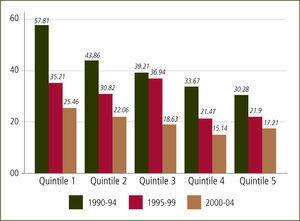 Razón de mortalidad materna según quintiles de ingreso Muertes maternas por mil nacidos vivos. Chile 1990–94 / 1995–99 / 2000–04 (15).