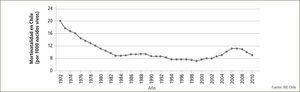 Mortinatalidad en Chile 1972–2010 Evolución de la tasa de muerte fetal en Chile en los últimos 40 años. En la década de los 70 se evidencia una notoria caída desde 20 por mil hasta alrededor de 10 por mil en los ochenta. La declinación es menos evidente pero persiste la tendencia a la baja en los 90 llegando a su mínimo a comienzos de siglo. Los años siguientes se observa un alza leve, pero desde 2006 se nota un aumento más notorio explicado por la extensión de certificado de defunción a cualquier aborto independiente del peso o edad gestacional del feto o embrión.
