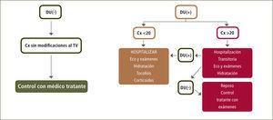 Algoritmo de manejo en pacientes con amenaza de parto prematuro DU: Dinámica Uterina Cx: Cérvix