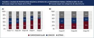 CAUSAS DE MORTALIDAD SEGÚN EL ESTADIO DE LA ENFERMEDAD RENAL CRÓNICA (ERC)9,10: A) Causas según las etapas de la VFGe B) Causas según las categorías de albuminuria.