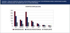 TASA DE EVENTOS SEGÚN CATEGORÍAS DIAGNÓSTICAS Y DE INTERVENCIONES CARDIOVASCULARES, SEGÚN LA MODALIDAD DE REEMPLAZO DE LA FUNCIÓN RENAL.ICC: insuficiencia cardiaca congestiva, AVE/AIT: accidente vascular encefálico y accidente isquèc)mico transitorio, EAO: enfermedad arterial oclusiva, PCR: paro cardiaco, IAM: infarto agudo al miocardio, PTCA: angioplastia coronaria percutánea, CRM: cirugía de revascularización miocárdica.