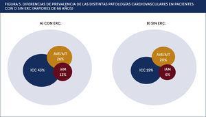 DIFERENCIAS DE PREVALENCIA DE LAS DISTINTAS PATOLOGÍAS CARDIOVASCULARES EN PACIENTES CON O SIN ERC (MAYORES DE 66 AÑOS).