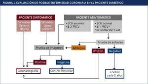 . EVALUACIÓN DE POSIBLE ENFERMEDAD CORONARIA EN EL PACIENTE DIABÉTICO.