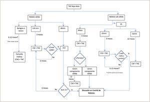 Algoritmo de Seguimiento Programa Previ - Pulmón Clínica Las Condes.